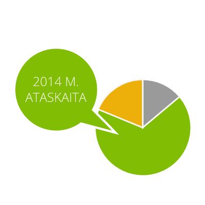 Ataskaita 2014